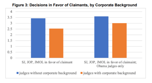 charted data show that judges with corporate backgrounds are less likely to decide in favor of claimants