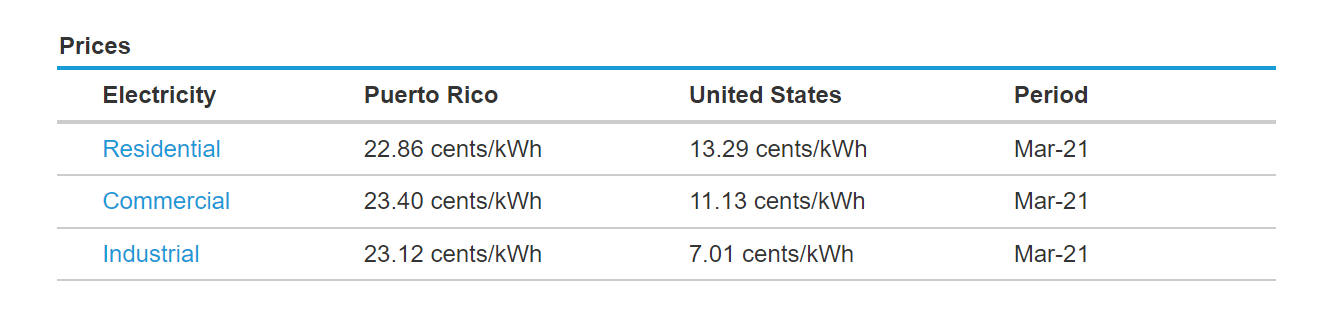 table with cost figures which show that Puerto Ricans pay twice as much for electricity as mainland U.S. residents
